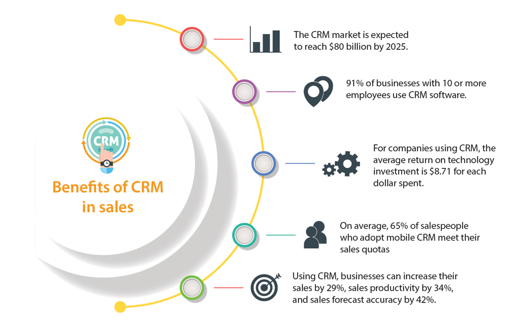 Benefits or CRM in sales